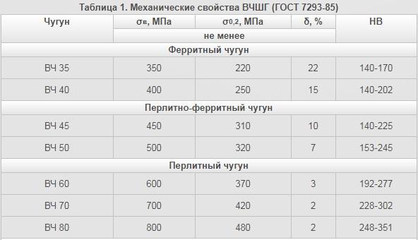 механические свойства высокопрочного чугуна ГОСТ 7293-85